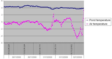 Air and pond temperature over the last few days